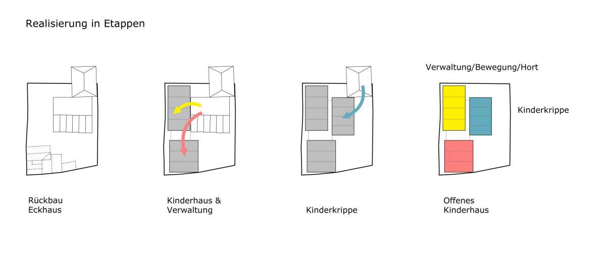 Die Piktogramme für den Wettbewerb mit den Realisierungsetappen vom Kindergarten in Retzbach.