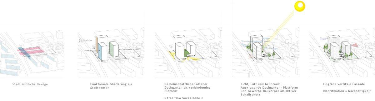 Piktogramm für den Entwurf vom Bermüller+Niemeyer Team für das neue Wohnquartier Röthelheim hoch3 an der Gebbertstr. Erlangen.