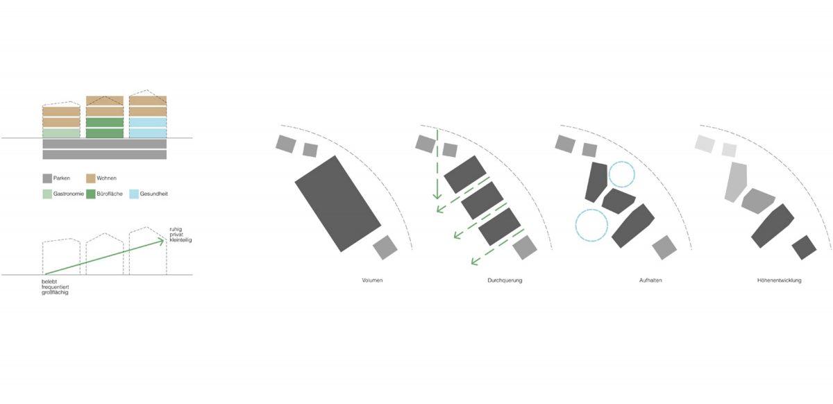 Entwurfserklärung für den Wettbewerb in Weissenburg Obertorgassen von Bermüller+Niemeyer Architekten.